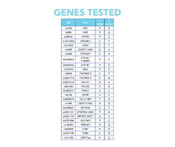 Genes Tested